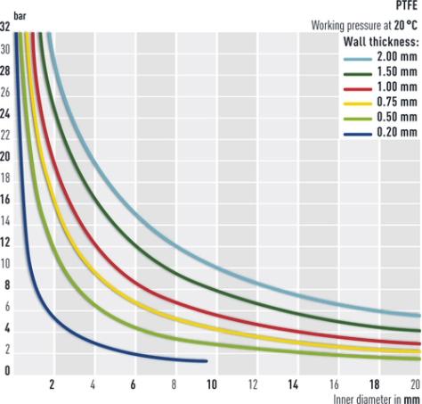 Résistance à la pression des tuyaux en PTFE